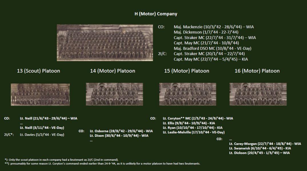 H Coy Chart